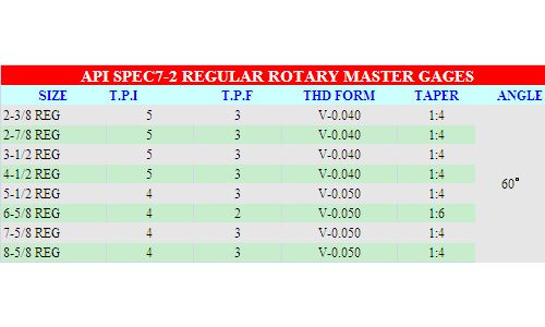 API SPEC7-2 REGULAR ROTARY MASTER GAGES-NIST Traceable