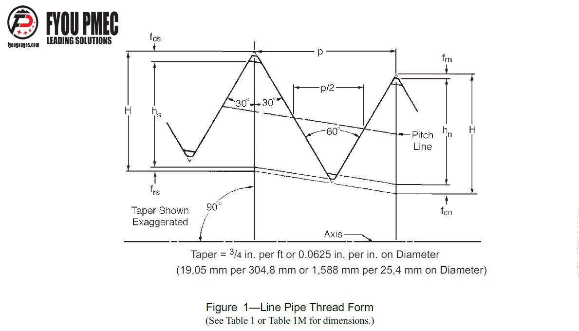 API 5B Line Pipe Thread Form Drawings and Thread Dimensions